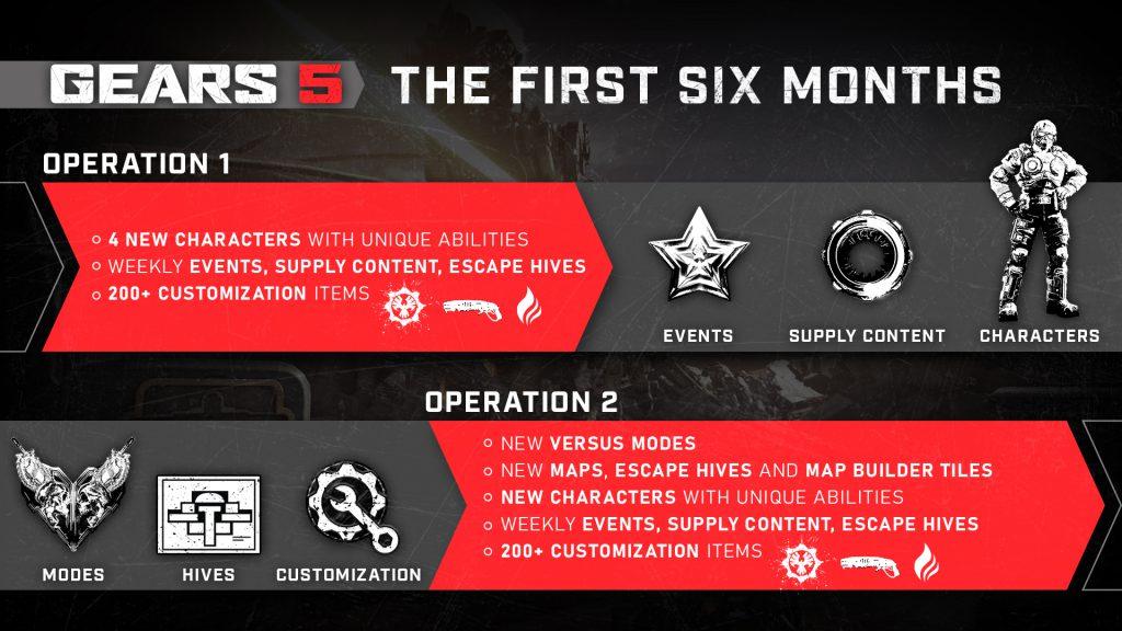 Feuille de route Gears 5 Operations