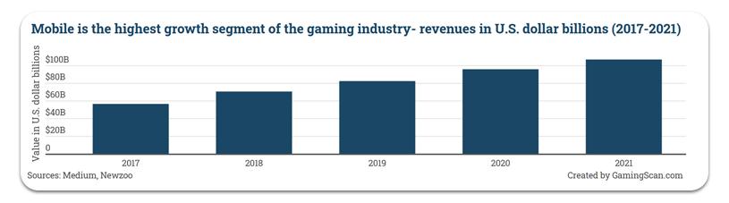 Chiffre d'affaires des jeux mobiles US 2017-2021