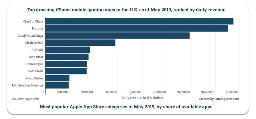 Meilleures applications de jeu pour iPhone 101 US US 2019