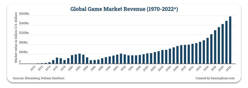 Revenu mondial du marché des jeux de 1970 à 2022