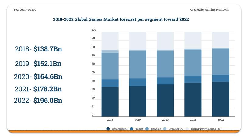 Prévisions mondiales du marché des jeux 2022