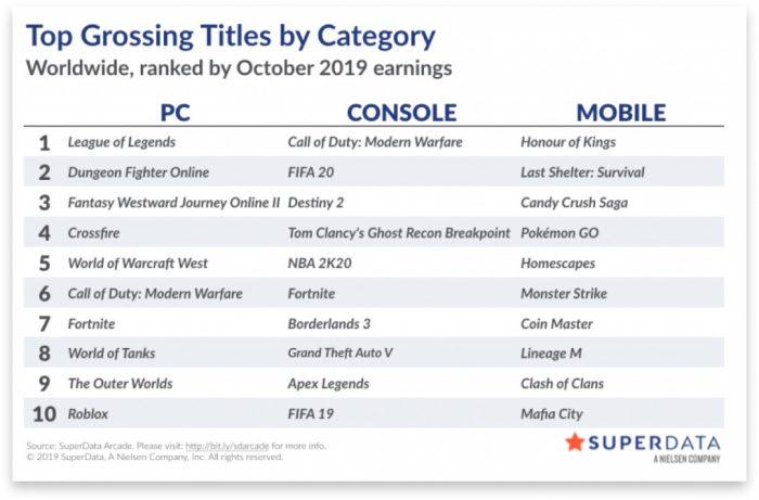 les ventes de jeux numériques octobre 2019 superdata