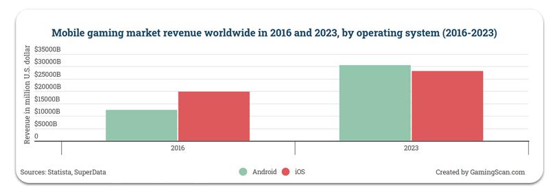 Chiffre d'affaires du marché des jeux mobiles dans le monde 2016-2023